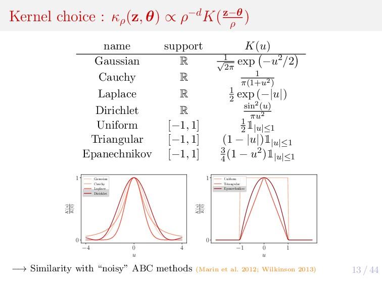 13 / 44 Kernel choice : κρ (z, θ) ∝ ρ−dK(z−θ ρ ...