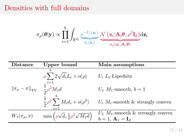 15 / 44 Densities with full domains πρ (θ|y) ∝ ...