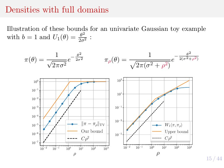 15 / 44 Densities with full domains Illustratio...