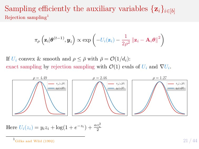 21 / 44 Sampling efficiently the auxiliary variab...