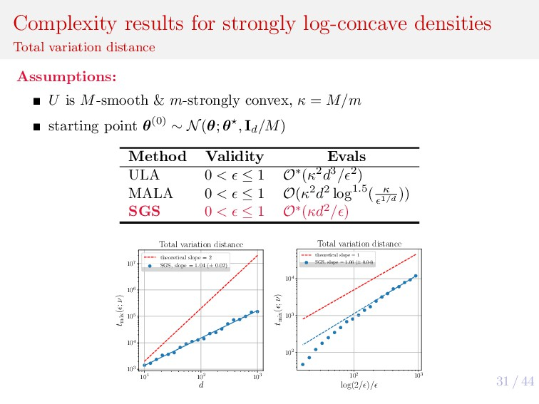 31 / 44 Complexity results for strongly log-con...