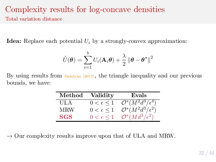 32 / 44 Complexity results for log-concave dens...