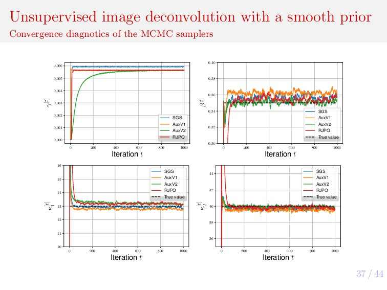 37 / 44 Unsupervised image deconvolution with a...