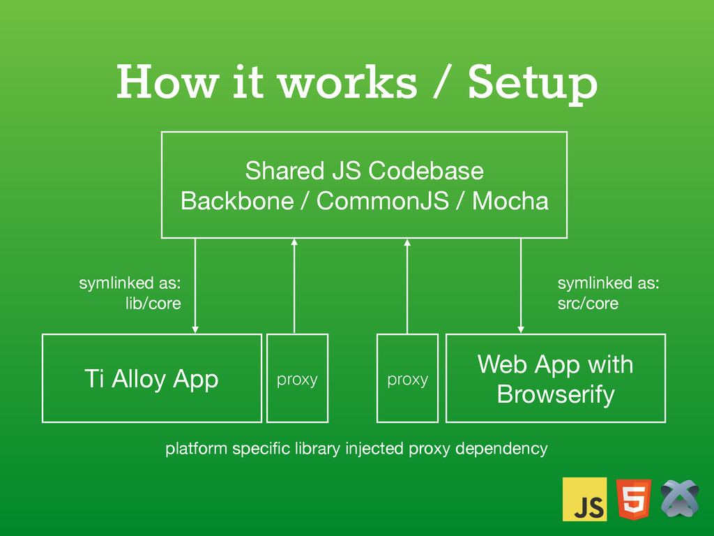 How it works / Setup Shared JS Codebase  Backbo...