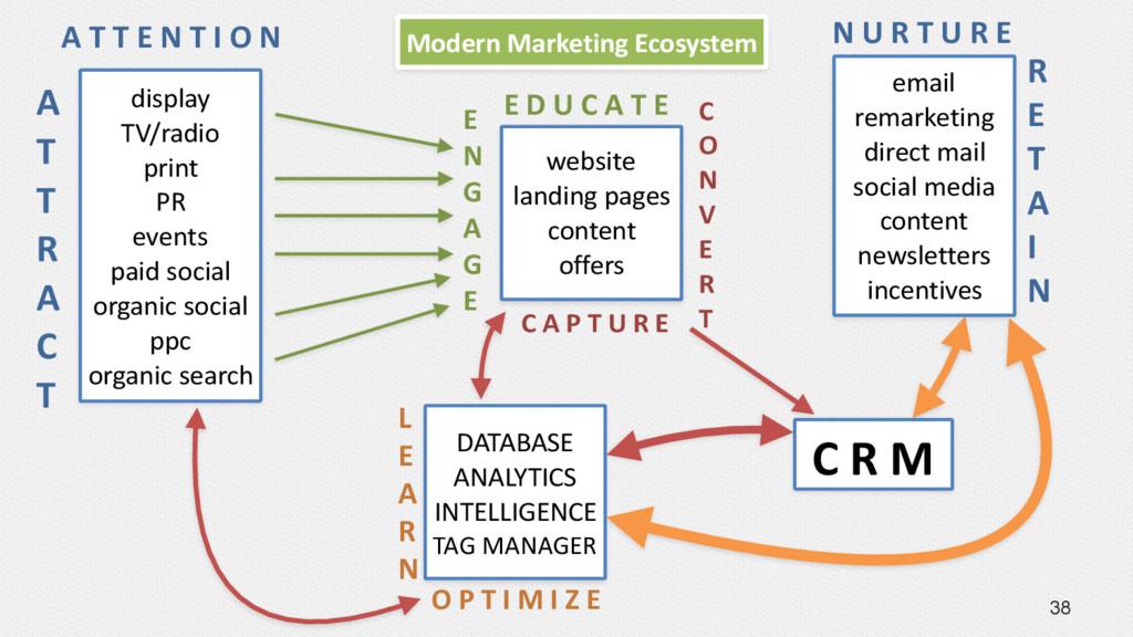 38 website landing pages content offers E D U C...