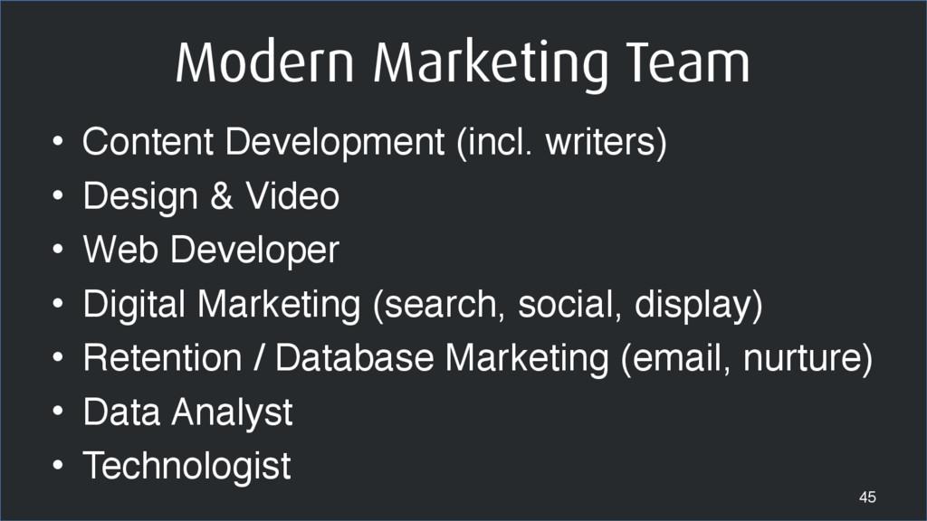 Modern Marketing Team • Content Development (in...
