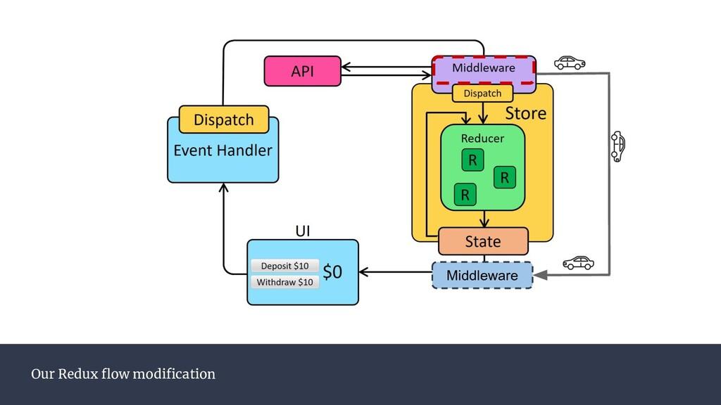 Our Redux flow modification Middleware