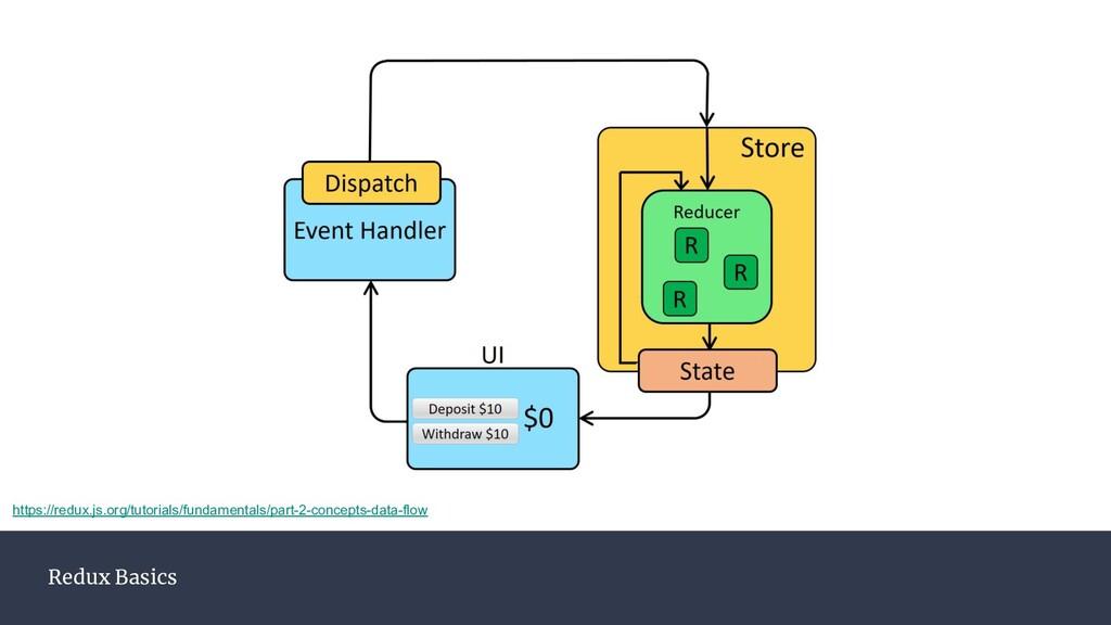 Redux Basics https://redux.js.org/tutorials/fun...