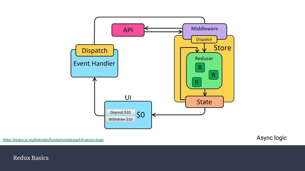 Redux Basics Async logic https://redux.js.org/t...
