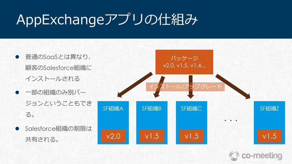 AppExchangeアプリの仕組み パッケージ v2.0, v1.5, v1.4... SF...