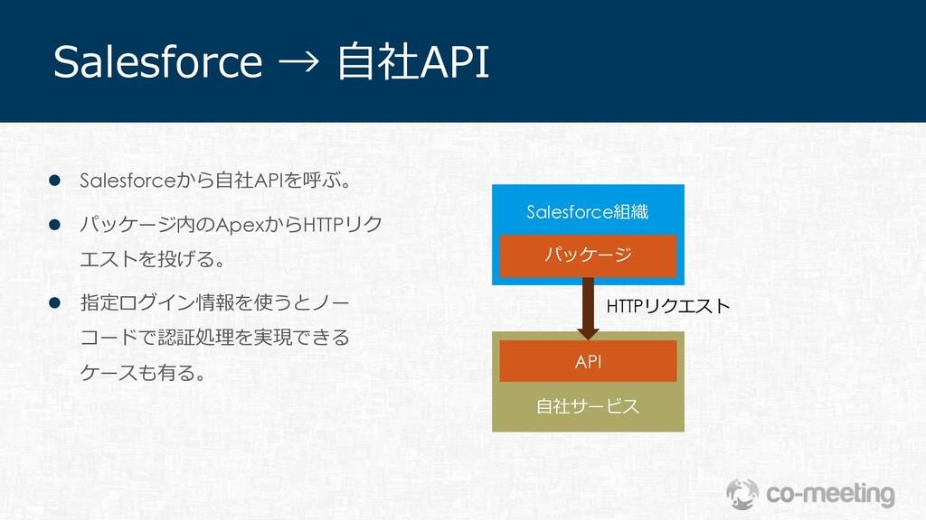 Salesforce → ⾃社API パッケージ API Salesforce組織 ⾃社サービ...