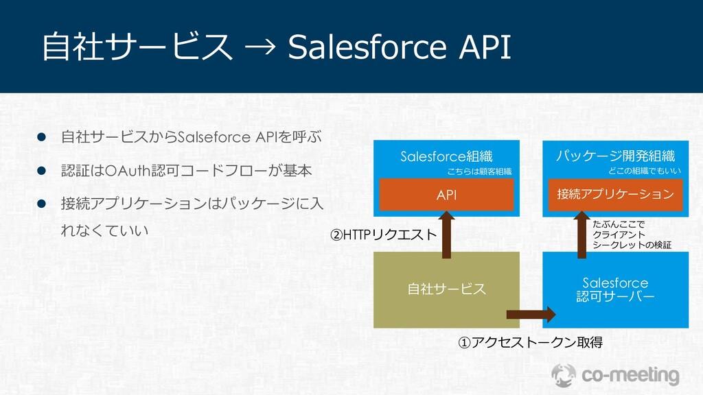 ⾃社サービス → Salesforce API API Salesforce組織 ⾃社サービス...