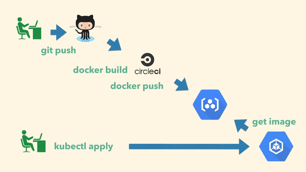 docker build docker push git push kubectl apply...