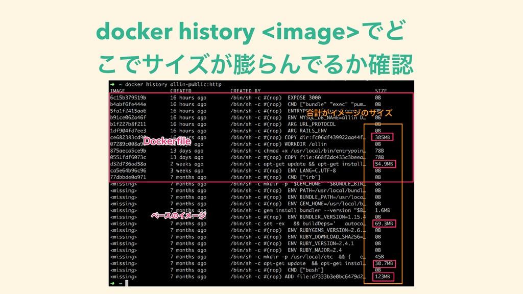 docker history <image>ͰͲ ͜ͰαΠζ͕ΒΜͰΔ͔֬
