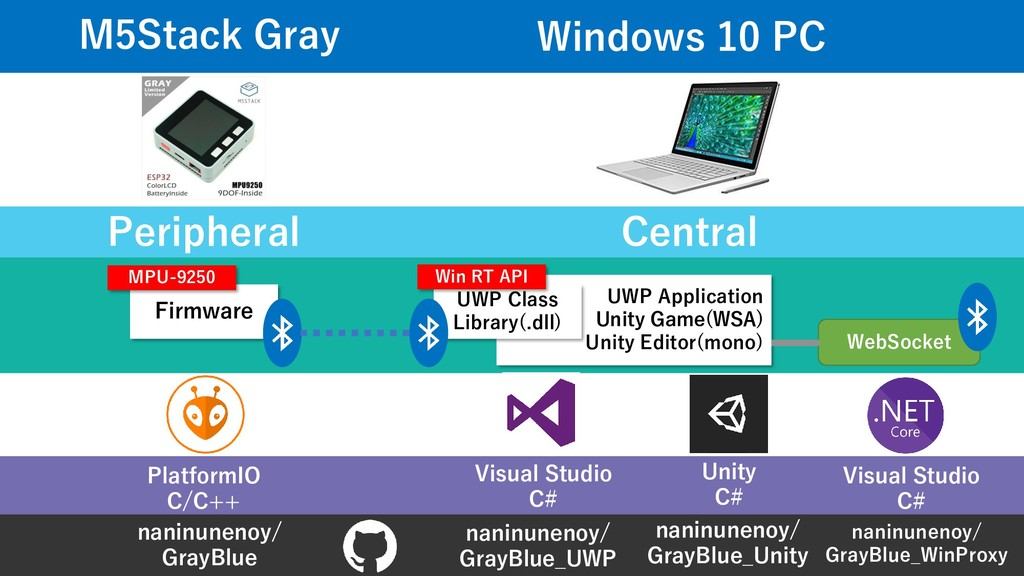 UWP Application Unity Game(WSA) Unity Editor(mo...