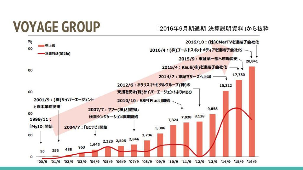 VOYAGE GROUP 「2016年9月期通期 決算説明資料」から抜粋
