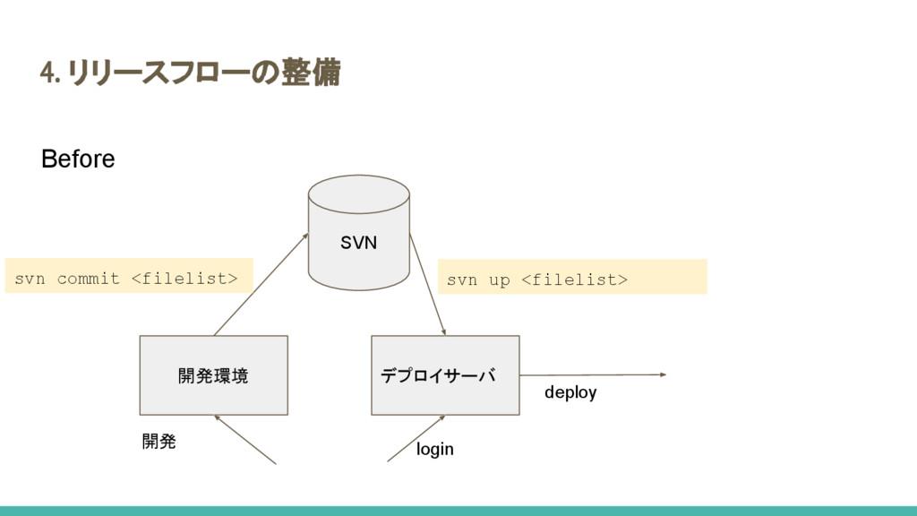 開発環境 デプロイサーバ SVN svn commit <filelist> 開発 svn u...