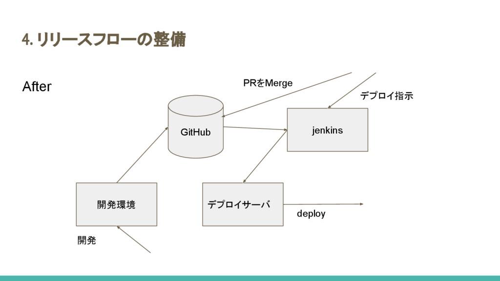 4. リリースフローの整備 開発環境 デプロイサーバ GitHub 開発 deploy jen...