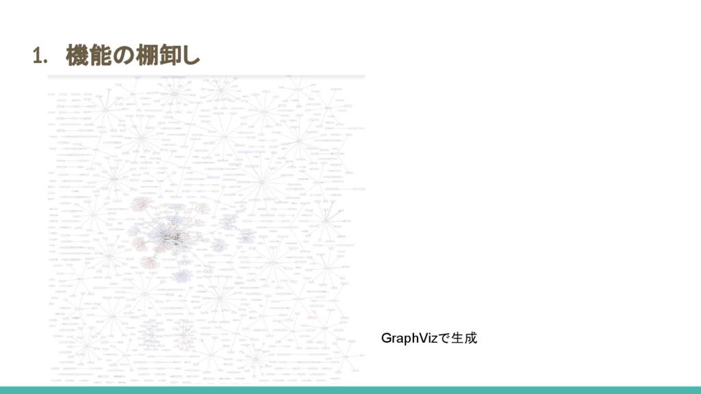 1. 機能の棚卸し GraphVizで生成