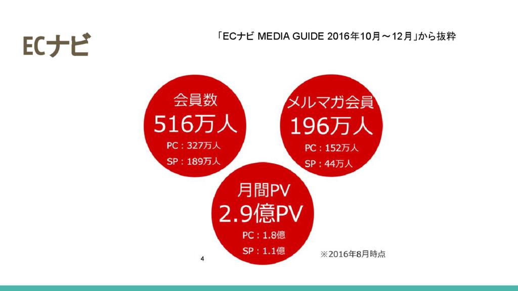 ECナビ 「ECナビ MEDIA GUIDE 2016年10月〜12月」から抜粋