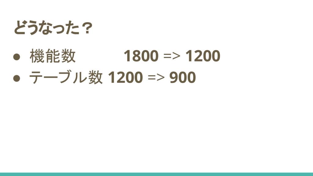 ● 機能数 1800 => 1200 ● テーブル数 1200 => 900 どうなった?