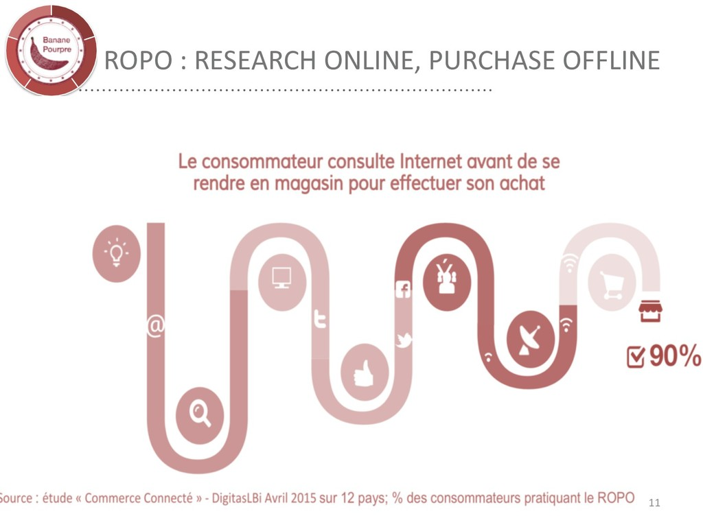 ROPO : RESEARCH ONLINE, PURCHASE OFFLINE 11