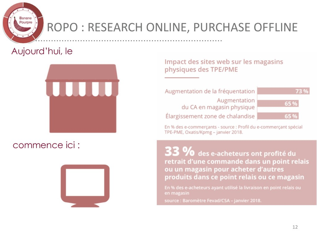 ROPO : RESEARCH ONLINE, PURCHASE OFFLINE Aujour...