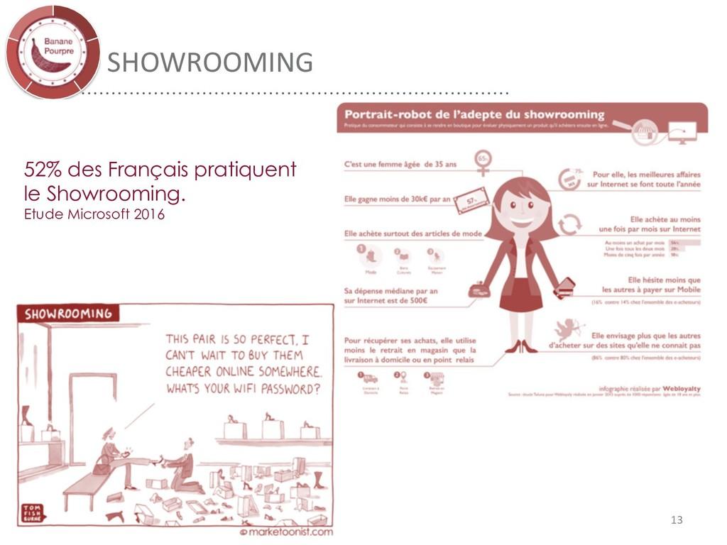 SHOWROOMING 52% des Français pratiquent le Show...