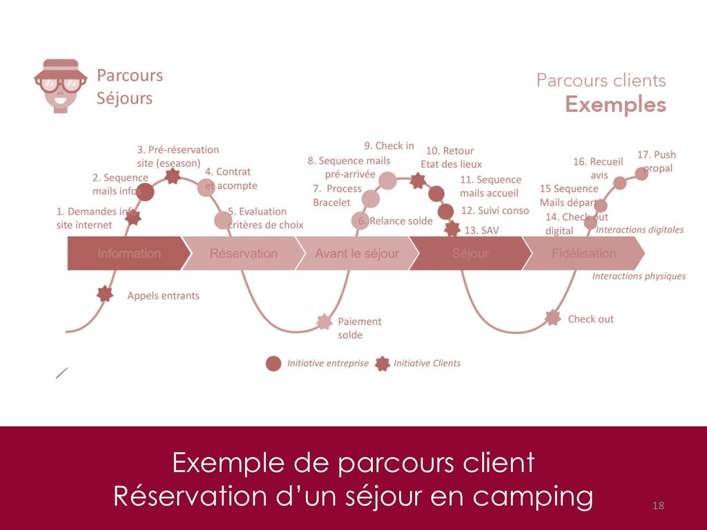 Exemple de parcours client Réservation d'un séj...