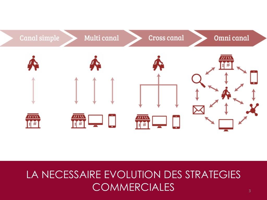 LA NECESSAIRE EVOLUTION DES STRATEGIES COMMERCI...