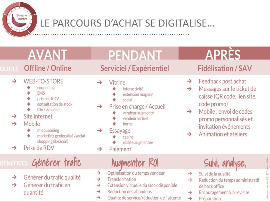 LE PARCOURS D'ACHAT SE DIGITALISE… 28
