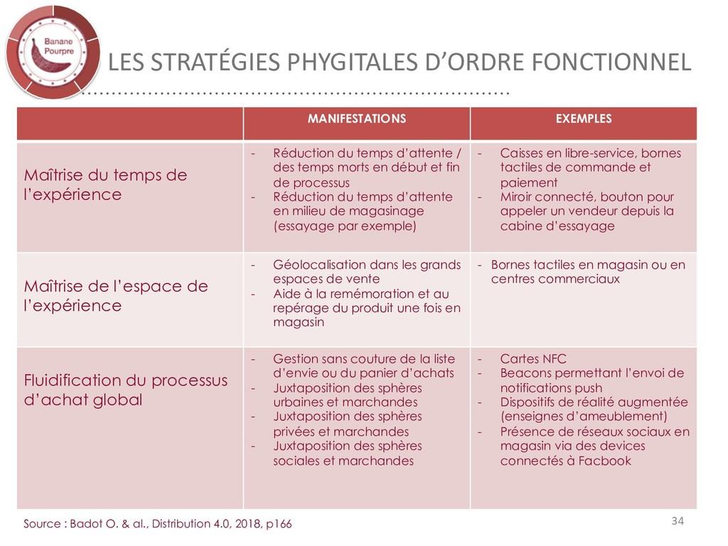 LES STRATÉGIES PHYGITALES D'ORDRE FONCTIONNEL 3...