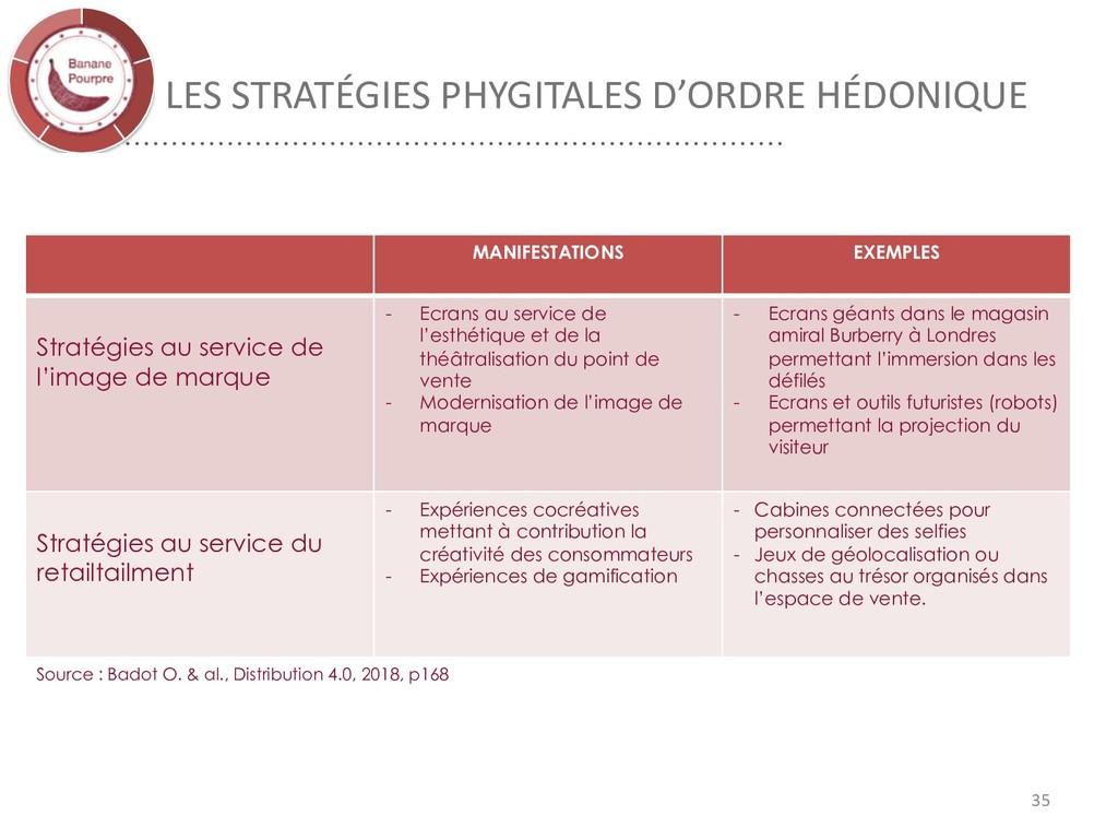 LES STRATÉGIES PHYGITALES D'ORDRE HÉDONIQUE 35 ...
