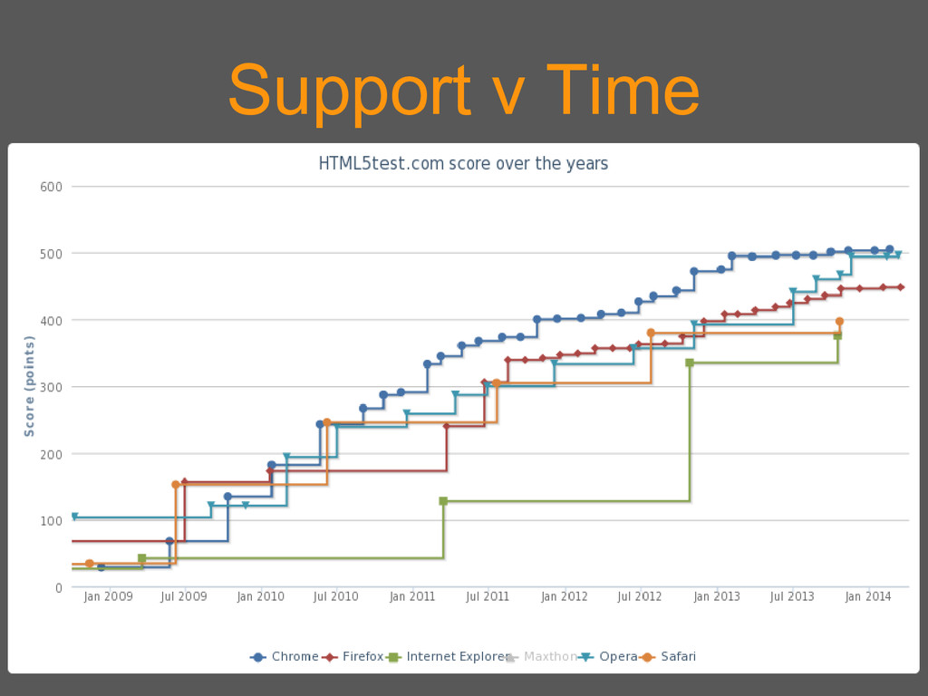 Support v Time