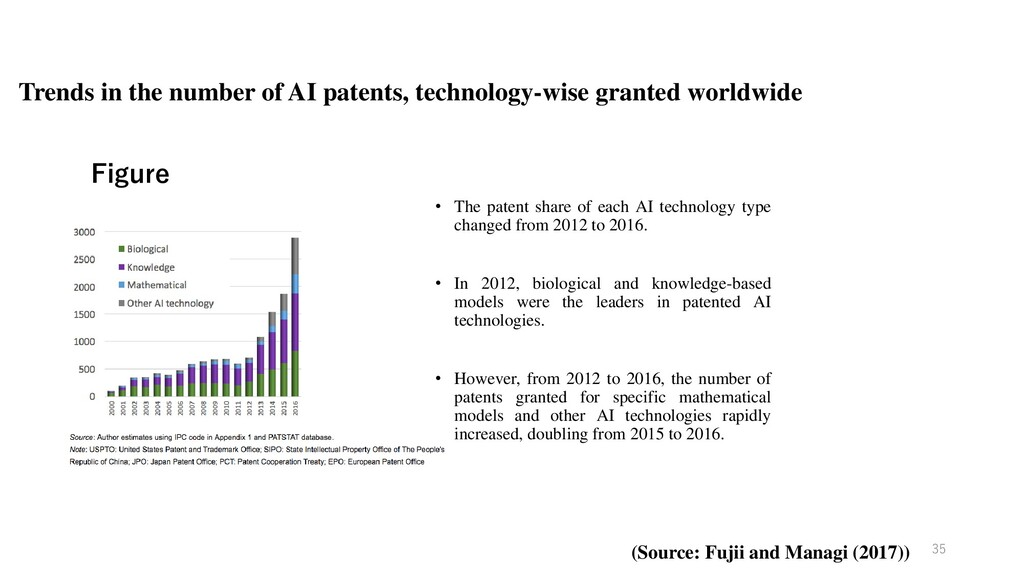 Trends in the number of AI patents, technology-...