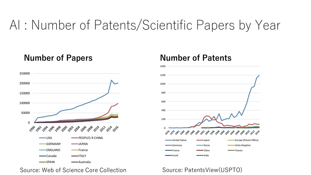 AI : Number of Patents/Scientific Papers by Yea...