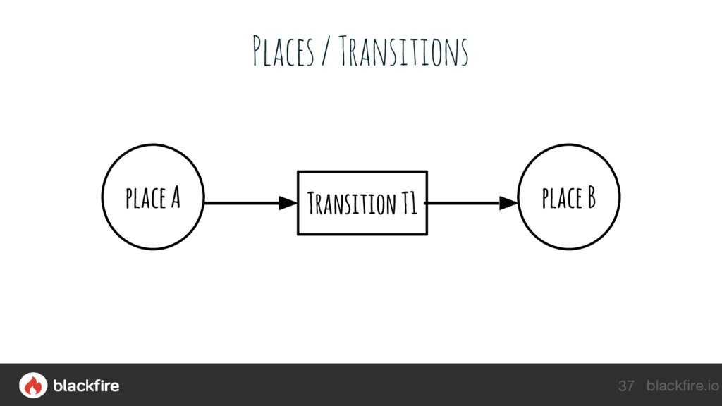 blackfire.io Places / Transitions 37 Transition...
