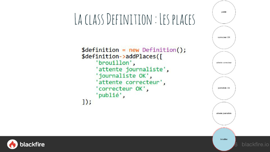 blackfire.io La class Definition : Les places 56