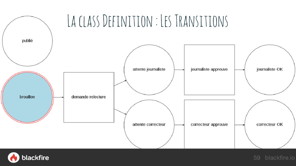 blackfire.io La class Definition : Les Transiti...