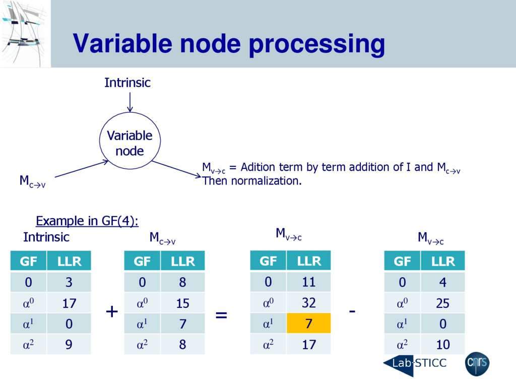 Variable node processing Variable node Intrinsi...