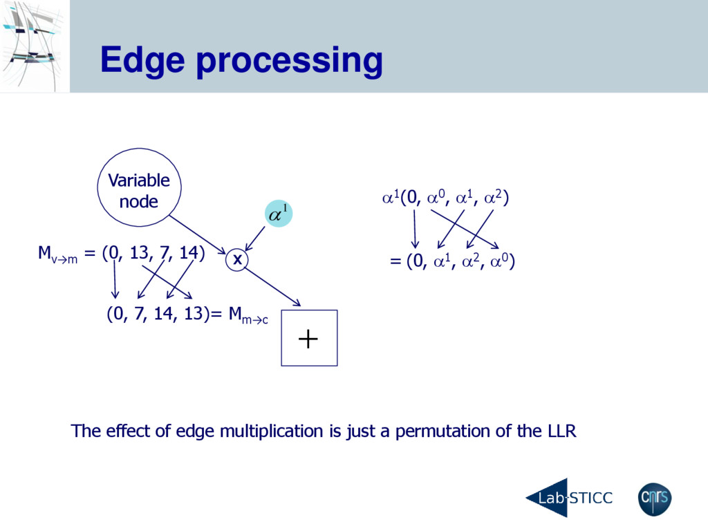 Edge processing Variable node The effect of edg...