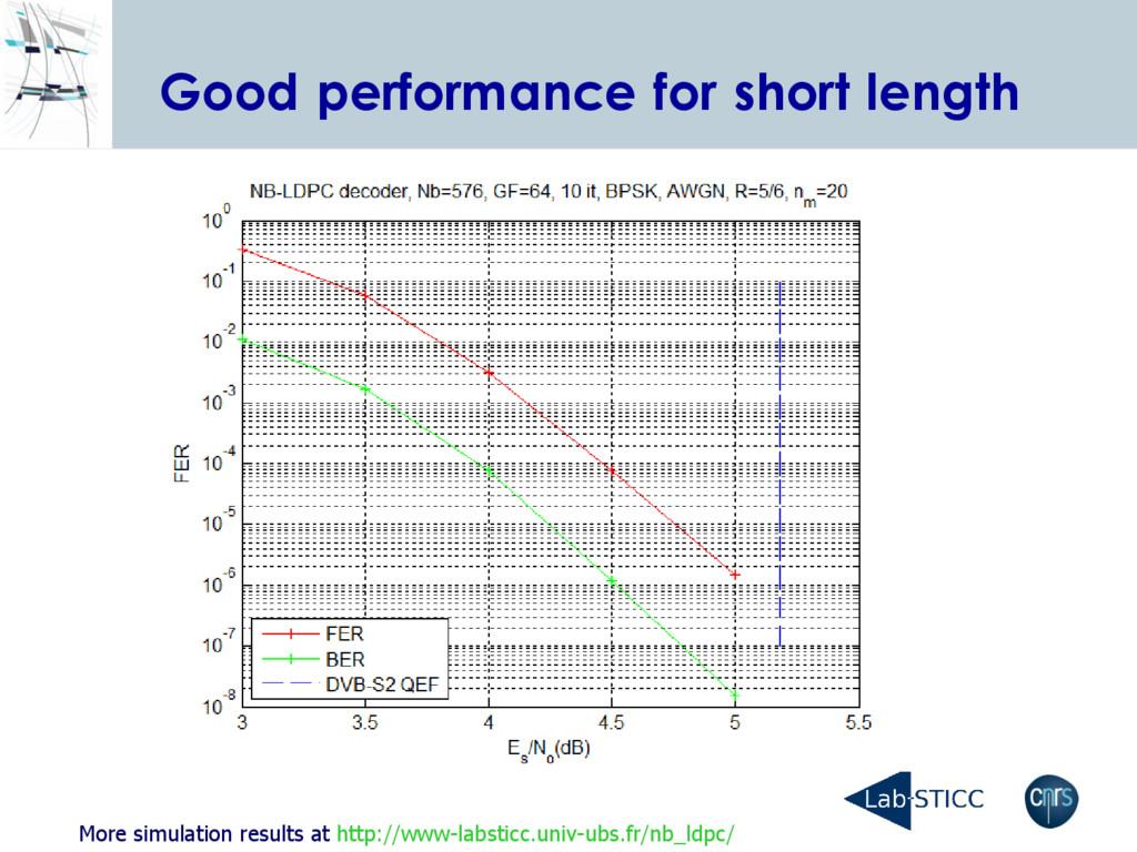 Good performance for short length More simulati...
