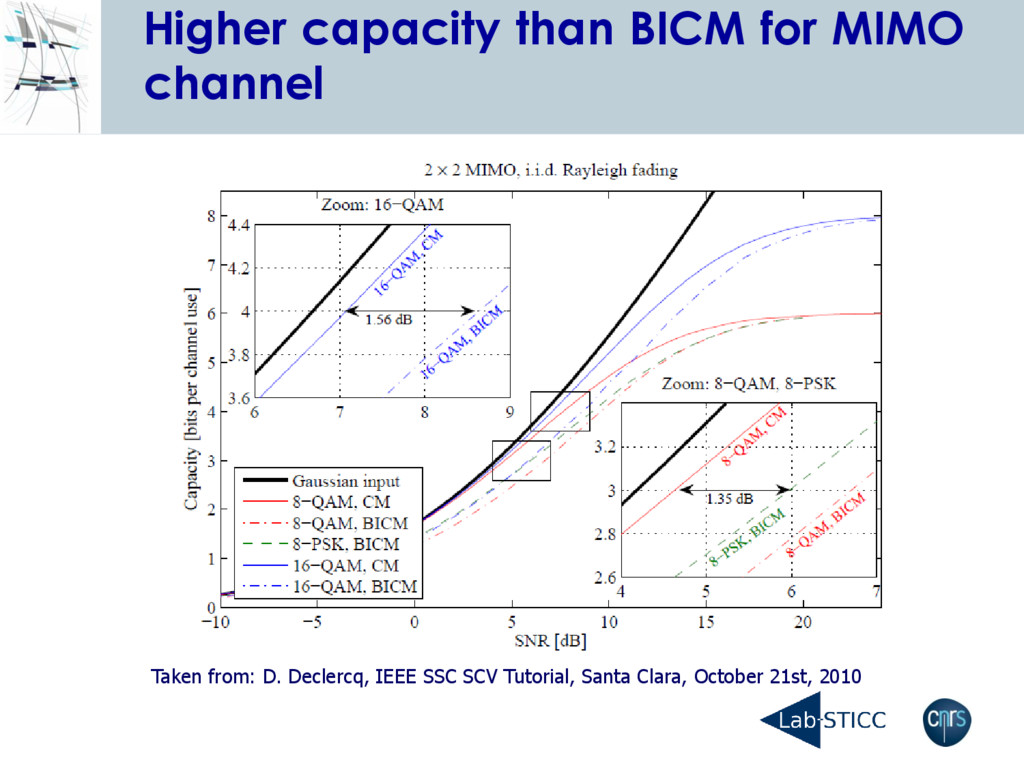 Higher capacity than BICM for MIMO channel Take...