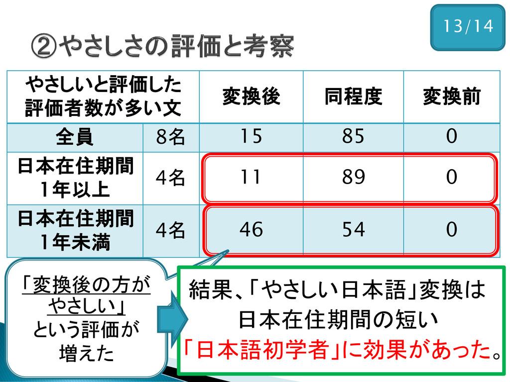 13/14 やさしいと評価した 評価者数が多い文 変換後 同程度 変換前 全員 8名 15 8...