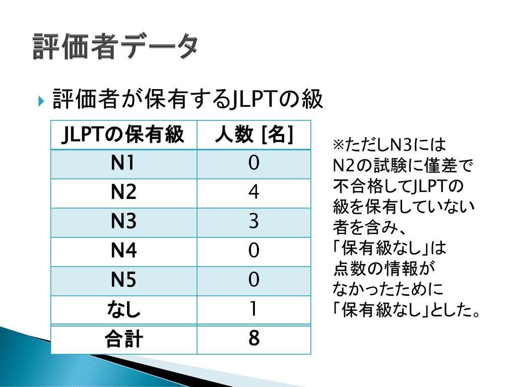 評価者が保有するJLPTの級 JLPTの保有級 人数 [名] N1 0 N2 4 N3 3...