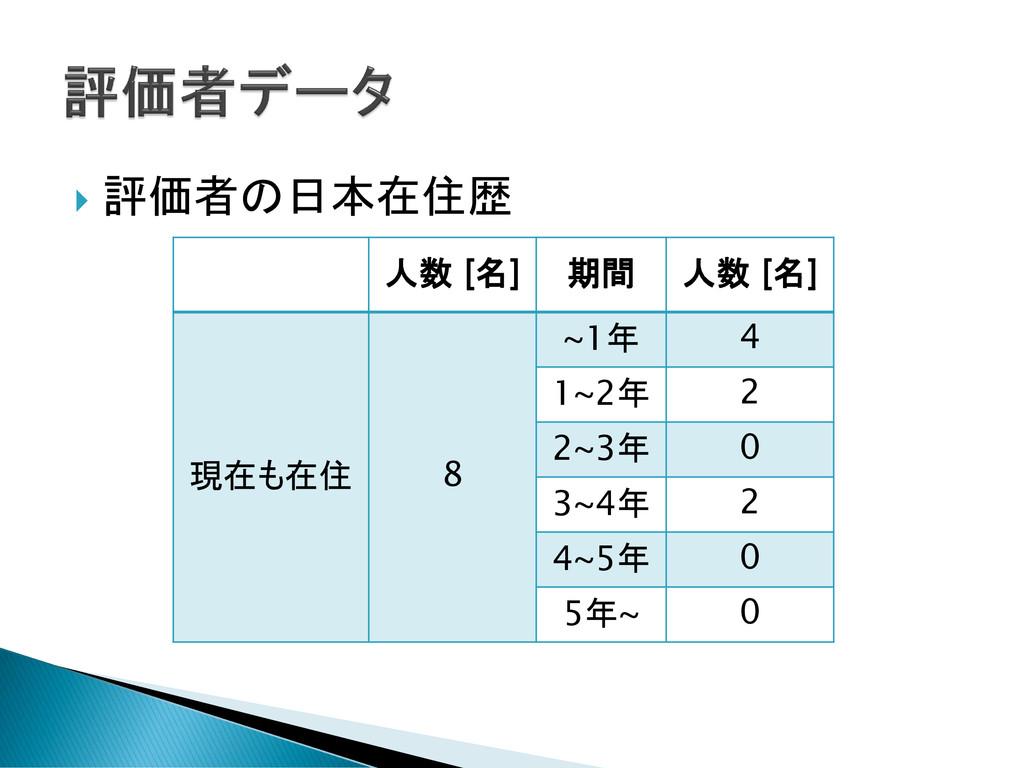  評価者の日本在住歴 人数 [名] 期間 人数 [名] 現在も在住 8 ~1年 4 1~2年...
