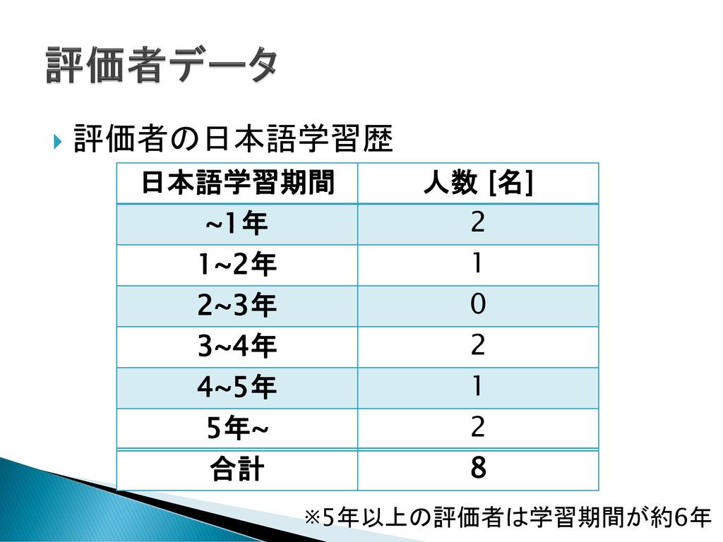  評価者の日本語学習歴 ※5年以上の評価者は学習期間が約6年 日本語学習期間 人数 [名] ...