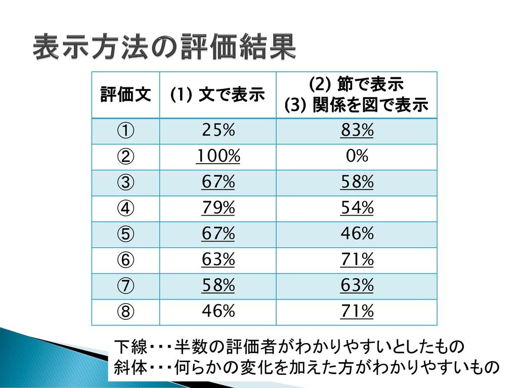 評価文 (1) 文で表示 (2) 節で表示 (3) 関係を図で表示 ① 25% 83% ② 1...