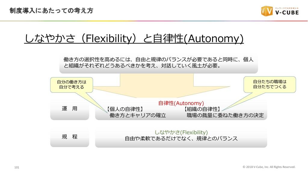 しなやかさ(Flexibility) ⾃由や柔軟であるだけでなく、規律とのバランス ⾃律性(A...