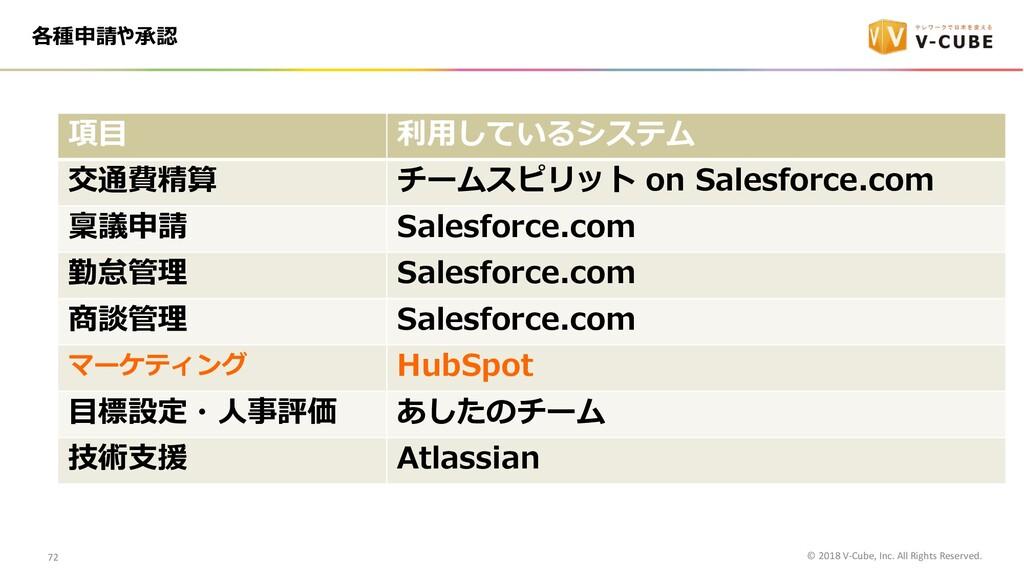各種申請や承認 項⽬ 利⽤しているシステム 交通費精算 チームスピリット on Salesfo...